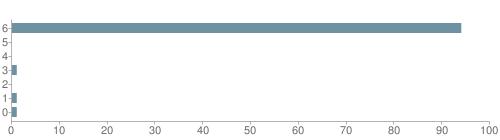 Chart?cht=bhs&chs=500x140&chbh=10&chco=6f92a3&chxt=x,y&chd=t:94,0,0,1,0,1,1&chm=t+94%,333333,0,0,10|t+0%,333333,0,1,10|t+0%,333333,0,2,10|t+1%,333333,0,3,10|t+0%,333333,0,4,10|t+1%,333333,0,5,10|t+1%,333333,0,6,10&chxl=1:|other|indian|hawaiian|asian|hispanic|black|white